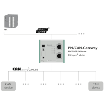 PN can gateway example
