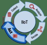 IIoT image
