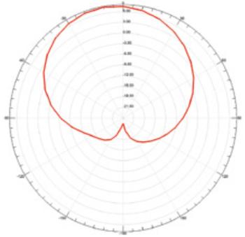 Ha-VIS RFID Antenna WR24_Characteristic