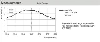 Harting RFID