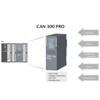csm_CAN_300_PRO_allgemein_en_1f03575e79 S7-300 CAN interface
