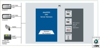 OPC Server for SIMATIC S5/S7 and Siemens Compatible