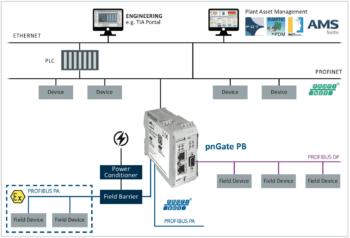 PN/PA gateway